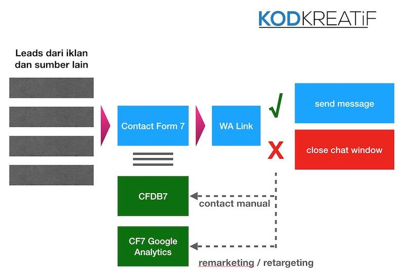 flow pengurusan database dengan cara baru